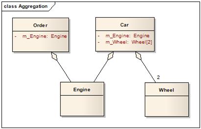 design codes uml class diagram association aggregation. Black Bedroom Furniture Sets. Home Design Ideas